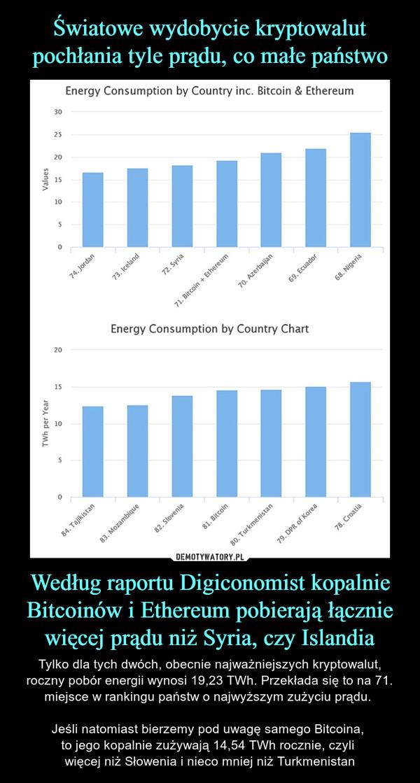 Według raportu Digiconomist kopalnie Bitcoinów i Ethereum pobierają łącznie więcej prądu niż Syria, czy Islandia – Tylko dla tych dwóch, obecnie najważniejszych kryptowalut, roczny pobór energii wynosi 19,23 TWh. Przekłada się to na 71. miejsce w rankingu państw o najwyższym zużyciu prądu. Jeśli natomiast bierzemy pod uwagę samego Bitcoina, to jego kopalnie zużywają 14,54 TWh rocznie, czyli więcej niż Słowenia i nieco mniej niż Turkmenistan