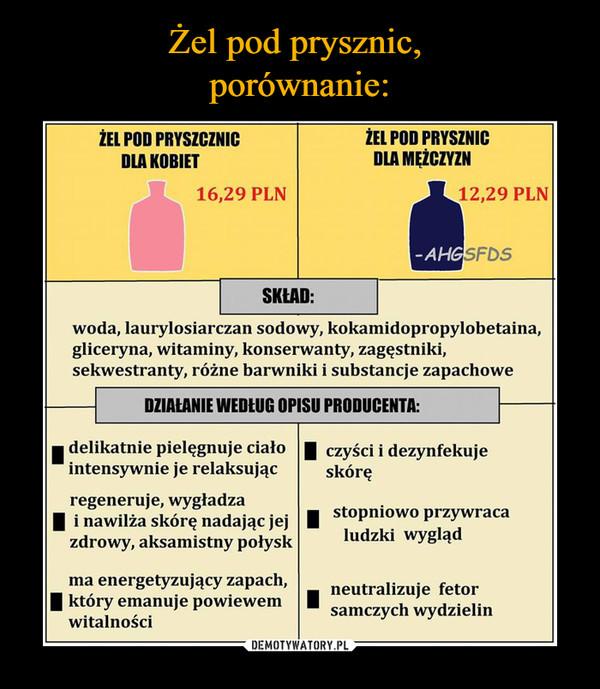 –  ZEL POD PRYSZNICDLA MEŽCZYZNZEL POD PRYSZCZNICDLA KOBIET16,29 PLN12,29 PLNSKŁAD:woda, laurylosiarczan sodowy, kokamidopropylobetaina,gliceryna, witaminy, konserwanty, zagęstniki,sekwestranty, różne barwniki i substancje zapachoweDZIALANIE WEDLUG OPISU PRODUCENTA:delikatnie pielęgnuje ciało czyści i dezynfekujeintensywnie je relaksującskóręregeneruje, wygładzai nawilża skóre nadajacjeizdrowy, aksamistny połyskstopniowo przywracaludzki wyglądma energetyzujący zapach,l który emanuje powiewemneutralizuje fetorsamczych wydzielinwitalności
