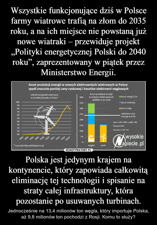 Polska jest jedynym krajem na kontynencie, który zapowiada całkowitą eliminację tej technologii i spisanie na straty całej infrastruktury, która pozostanie po usuwanych turbinach. – Jednocześnie na 13,4 milionów ton węgla, który importuje Polska, aż 9,8 milionów ton pochodzi z Rosji. Komu to służy?