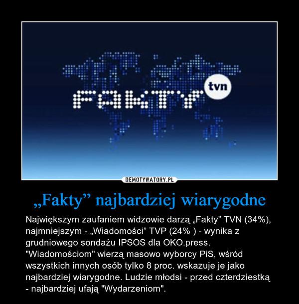 """""""Fakty"""" najbardziej wiarygodne – Największym zaufaniem widzowie darzą """"Fakty"""" TVN (34%), najmniejszym - """"Wiadomości"""" TVP (24% ) - wynika z grudniowego sondażu IPSOS dla OKO.press. """"Wiadomościom"""" wierzą masowo wyborcy PiS, wśród wszystkich innych osób tylko 8 proc. wskazuje je jako najbardziej wiarygodne. Ludzie młodsi - przed czterdziestką - najbardziej ufają """"Wydarzeniom""""."""