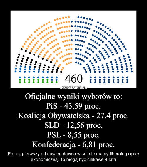 Oficjalne wyniki wyborów to: PiS - 43,59 proc. Koalicja Obywatelska - 27,4 proc. SLD - 12,56 proc. PSL - 8,55 proc. Konfederacja - 6,81 proc.