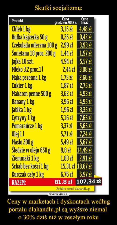 Skutki socjalizmu: Ceny w marketach i dyskontach według portalu dlahandlu.pl są wyższe niemal  o 30% dziś niż w zeszłym roku