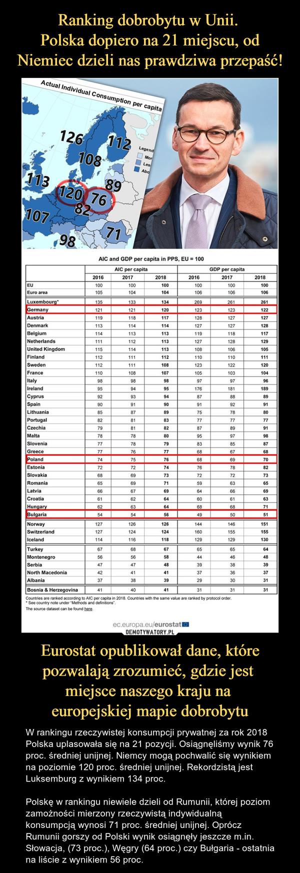 Eurostat opublikował dane, które pozwalają zrozumieć, gdzie jest miejsce naszego kraju na europejskiej mapie dobrobytu – W rankingu rzeczywistej konsumpcji prywatnej za rok 2018 Polska uplasowała się na 21 pozycji. Osiągnęliśmy wynik 76 proc. średniej unijnej. Niemcy mogą pochwalić się wynikiem na poziomie 120 proc. średniej unijnej. Rekordzistą jest Luksemburg z wynikiem 134 proc. Polskę w rankingu niewiele dzieli od Rumunii, której poziom zamożności mierzony rzeczywistą indywidualną konsumpcją wynosi 71 proc. średniej unijnej. Oprócz Rumunii gorszy od Polski wynik osiągnęły jeszcze m.in. Słowacja, (73 proc.), Węgry (64 proc.) czy Bułgaria - ostatnia na liście z wynikiem 56 proc.