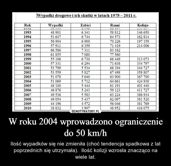 W roku 2004 wprowadzono ograniczenie do 50 km/h – Ilość wypadków się nie zmieniła (choć tendencja spadkowa z lat poprzednich się utrzymała).  Ilość kolizji wzrosła znacząco na wiele lat.