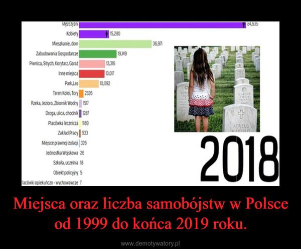 Miejsca oraz liczba samobójstw w Polsce od 1999 do końca 2019 roku. –
