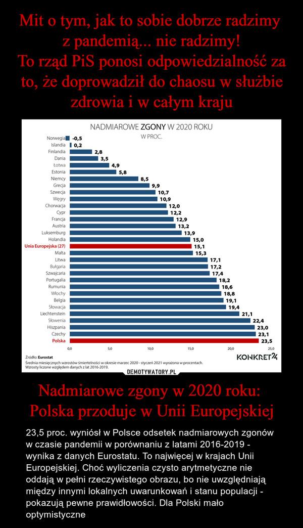 Nadmiarowe zgony w 2020 roku: Polska przoduje w Unii Europejskiej – 23,5 proc. wyniósł w Polsce odsetek nadmiarowych zgonów w czasie pandemii w porównaniu z latami 2016-2019 - wynika z danych Eurostatu. To najwięcej w krajach Unii Europejskiej. Choć wyliczenia czysto arytmetyczne nie oddają w pełni rzeczywistego obrazu, bo nie uwzględniają między innymi lokalnych uwarunkowań i stanu populacji - pokazują pewne prawidłowości. Dla Polski mało optymistyczne