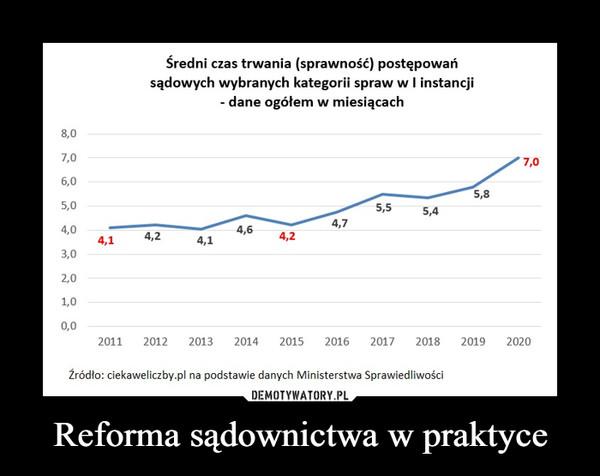 Reforma sądownictwa w praktyce